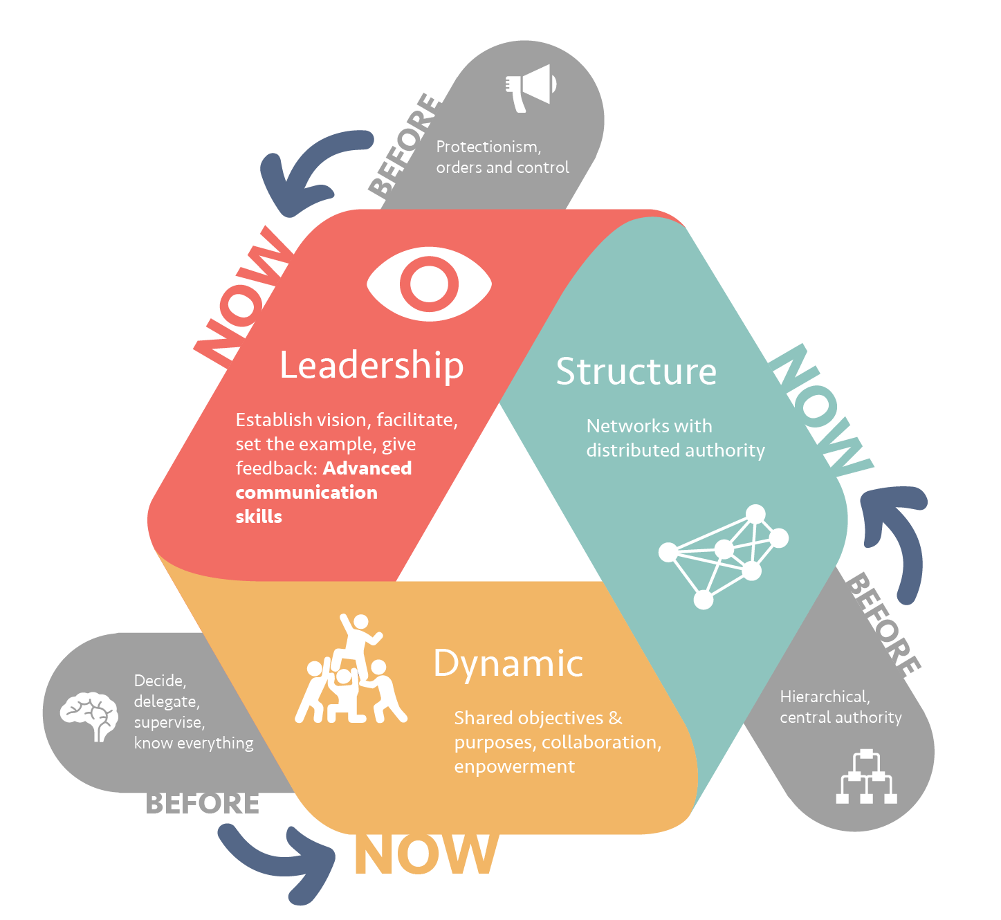 A new vision of leadership