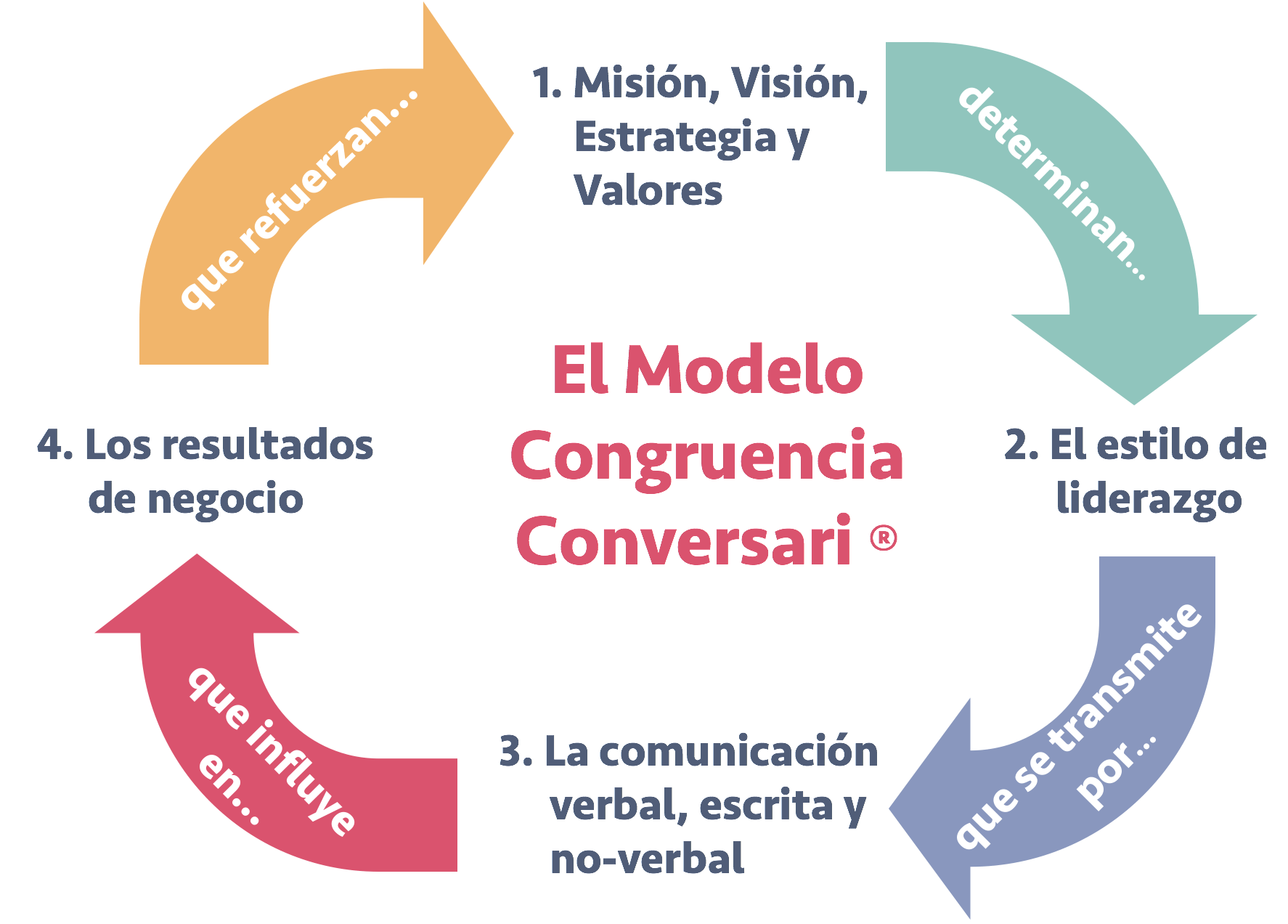 Modelo Congruencia Conversari