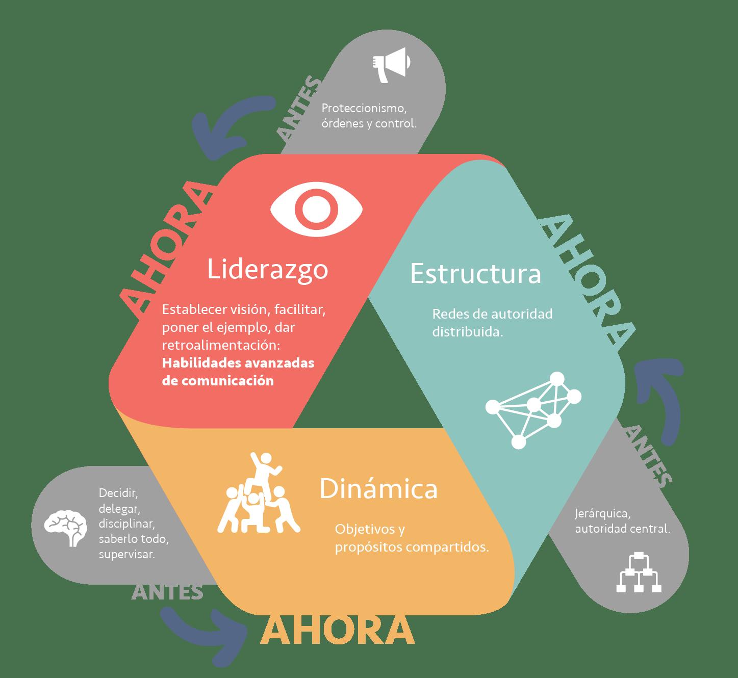 Nueva visión de liderazgo